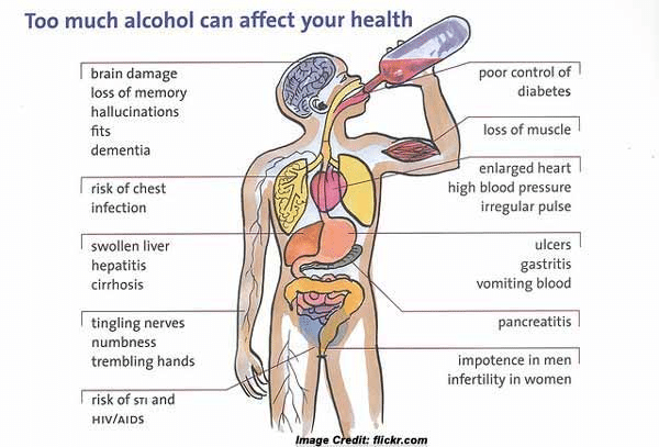 How alcohol affects the body and mind.
