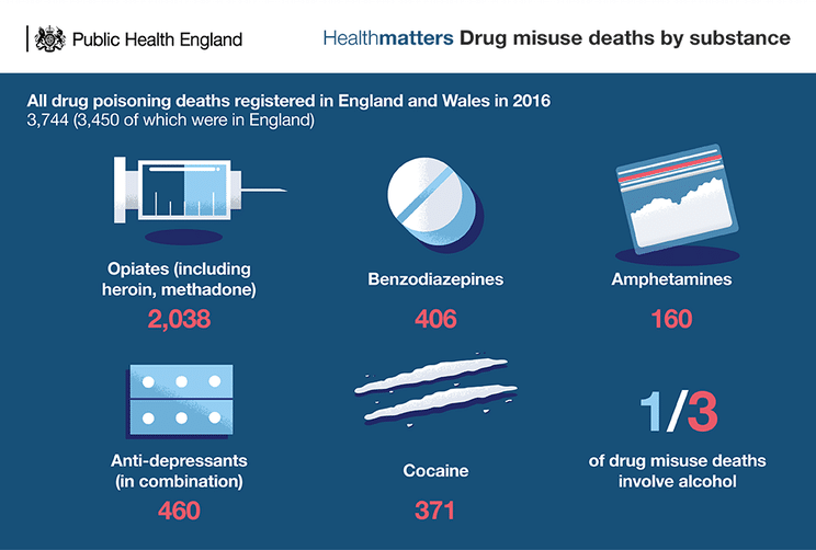 Drug misuse deaths by substance England & Wales 2016